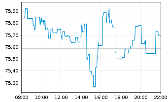 Chart ComStage ETF-MSCI World TRN - Intraday