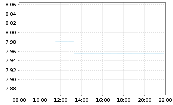 Chart Adecoagro S.A. - Intraday