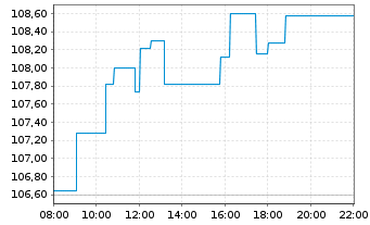 Chart ComStage-SDAX UCITS ETF - Intraday