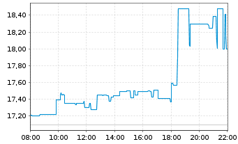 Chart SUSE S.A. - Intraday