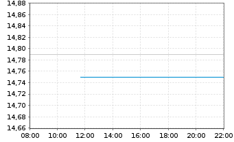 Chart Wereldhave N.V. - Intraday