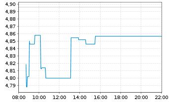 Chart AEGON N.V. Aandelen a.toon.(demat.)EO-,12 - Intraday