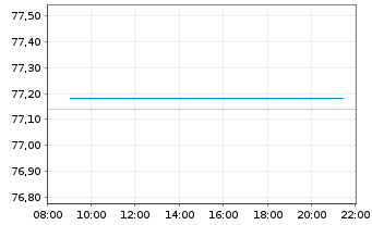 Chart Euronext N.V. - Intraday