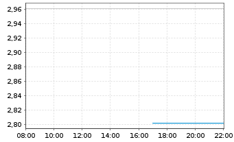 Chart Affimed N.V. - Intraday