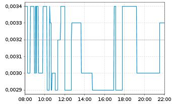 Chart Steinhoff Internatl Hldgs N.V. - Intraday