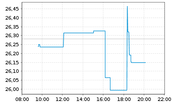 Chart Ahold Delhaize N.V., Konkinkl. - Intraday