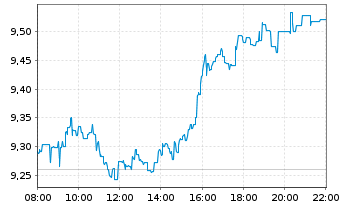 Chart ING Groep N.V. - Intraday