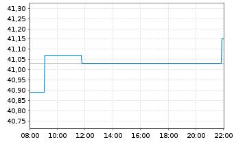 Chart ASR Nederland N.V. - Intraday