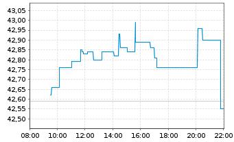 Chart Qiagen N.V. - Intraday