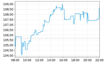 Chart Alfen N.V. - Intraday