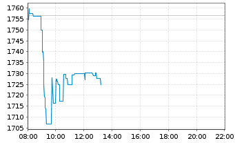 Chart Adyen N.V. - Intraday