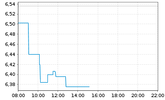 Chart Norsk Hydro ASA - Intraday