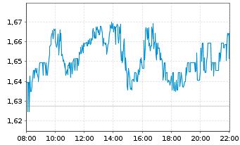 Chart NEL ASA - Intraday