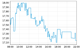 Chart PowerCell Sweden AB (publ) - Intraday