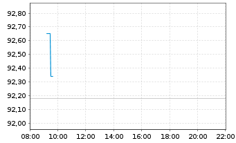 Chart Akamai Technologies Inc. - Intraday
