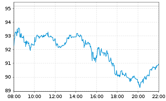 Chart Alibaba Group Holding Ltd. sp.ADRs - Intraday