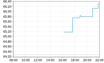 Chart Amphenol Corp. New - Intraday