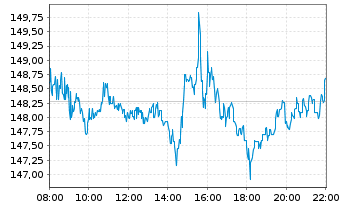 Chart Apple Inc. - Intraday