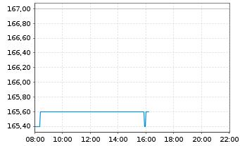 Chart Axon Enterprise Inc. - Intraday
