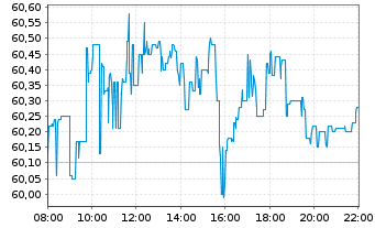 Chart Coca-Cola Co., The - Intraday