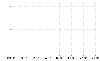 Chart Gazprom ADRs - Intraday