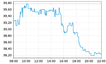 Chart Intel Corp. - Intraday