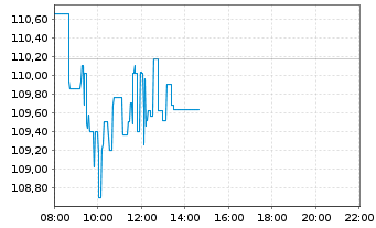 Chart JPMorgan Chase & Co. - Intraday