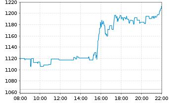 Chart Mercadolibre Inc. - Intraday