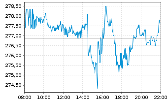 Chart Microsoft Corp. - Intraday