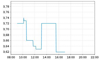 Chart Niu Technologies - Intraday