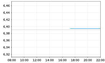 Chart Sirius XM Holdings Inc. - Intraday