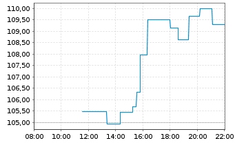 Chart Splunk Inc. - Intraday