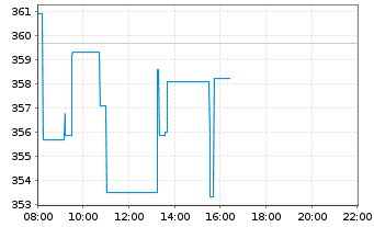 Chart Synopsys Inc. - Intraday