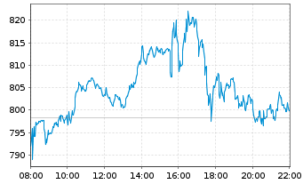 https://www.tradegate.de/images/charts/intraday/US88160R1014.png?1582030110