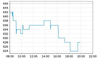 Chart ASML Holding N.V.  N.Y.Reg - Intraday