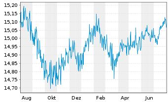 Chart ARIQON Konservativ Inhaber-Anteile T o.N. - 1 Jahr