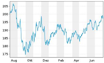 Chart KEPLER Ethik Aktienfonds Inhaber-Anteile A o.N. - 1 Jahr