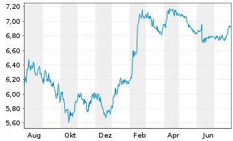 Chart Telekom Austria AG - 1 Jahr