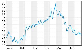 Chart Andritz AG - 1 Jahr