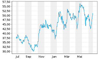 Chart AT&S Austria Techn.&Systemt.AG - 1 Jahr