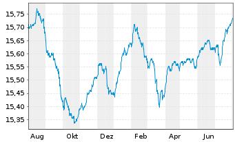 Chart ARIQON Konservativ - 1 Jahr