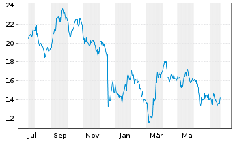 Chart S&T AG - 1 Jahr