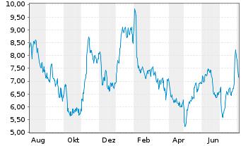 Chart ams AG - 1 Jahr