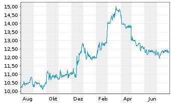 Chart Addiko Bank AG - 1 Jahr