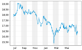 Chart AGRANA Beteiligungs-AG - 1 Jahr