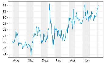 Chart Frequentis AG - 1 Year