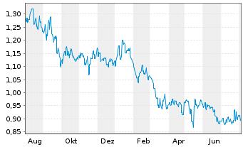 Chart Australian Agricultural Co.Ltd - 1 Jahr