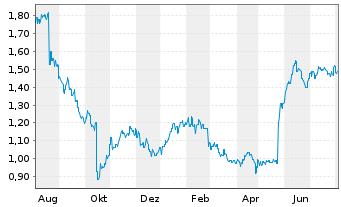 Chart Adelaide Brighton Ltd. - 1 Jahr