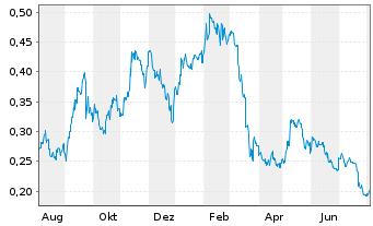 Chart Argosy Minerals Ltd. - 1 Jahr
