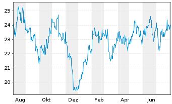 Chart Aristocrat Leisure Ltd. - 1 Jahr